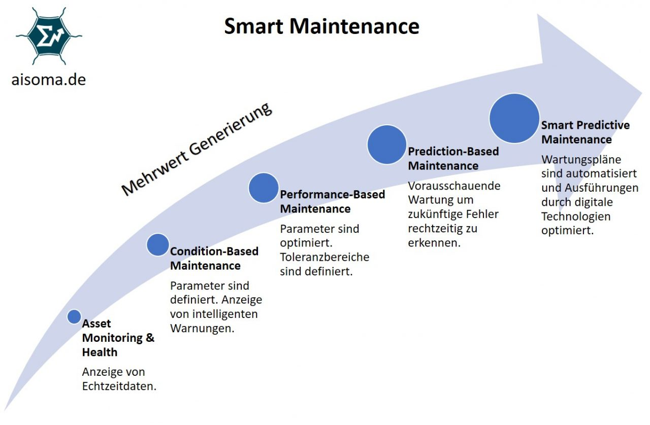 Smart Predictive Maintenance