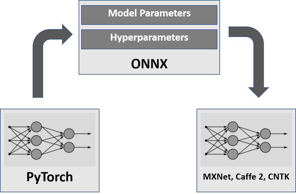 Deep Learning with PyTorch 1.0 & ONNX: Bringing research and production closer together 1