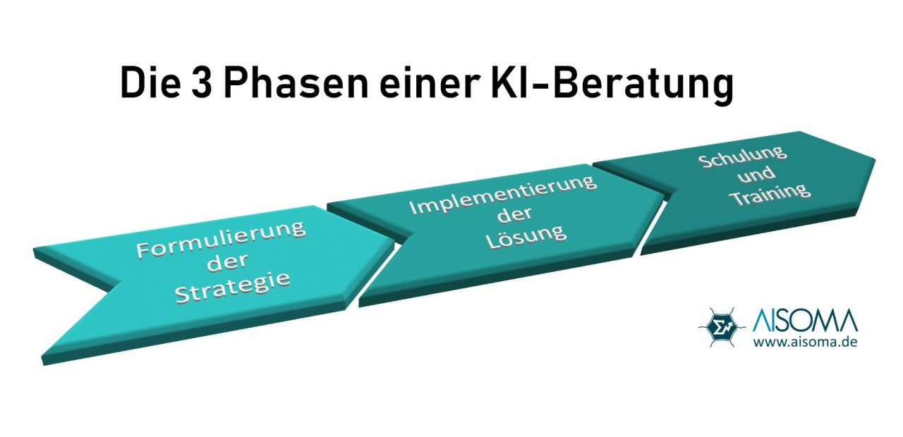 KI-Strategieberatung