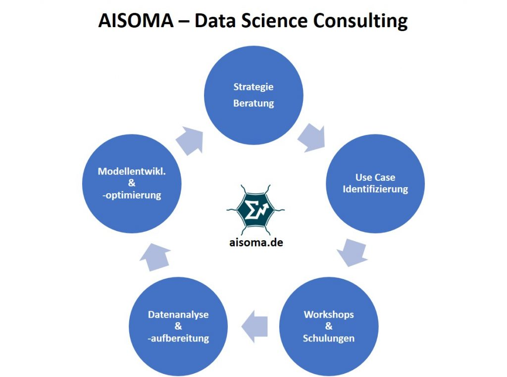 AISOMA - Data Science Consulting