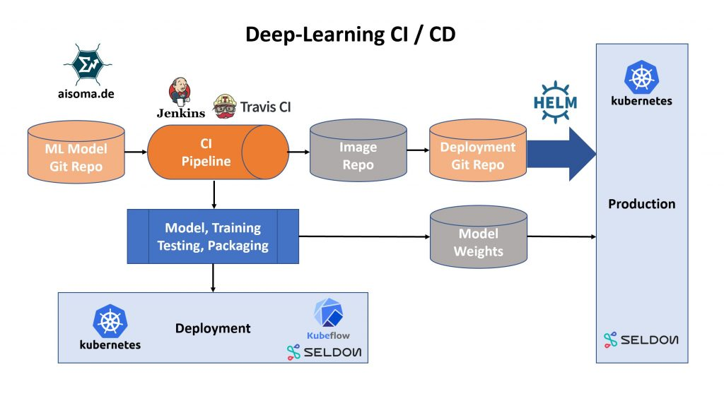AISOMA - Deep Learning CI and CD