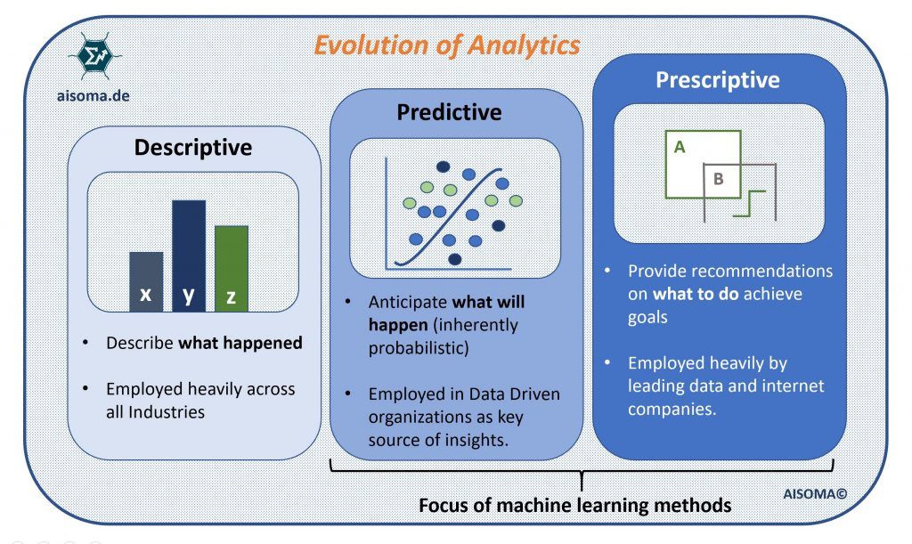 AISOMA - Evolution of Analytics
