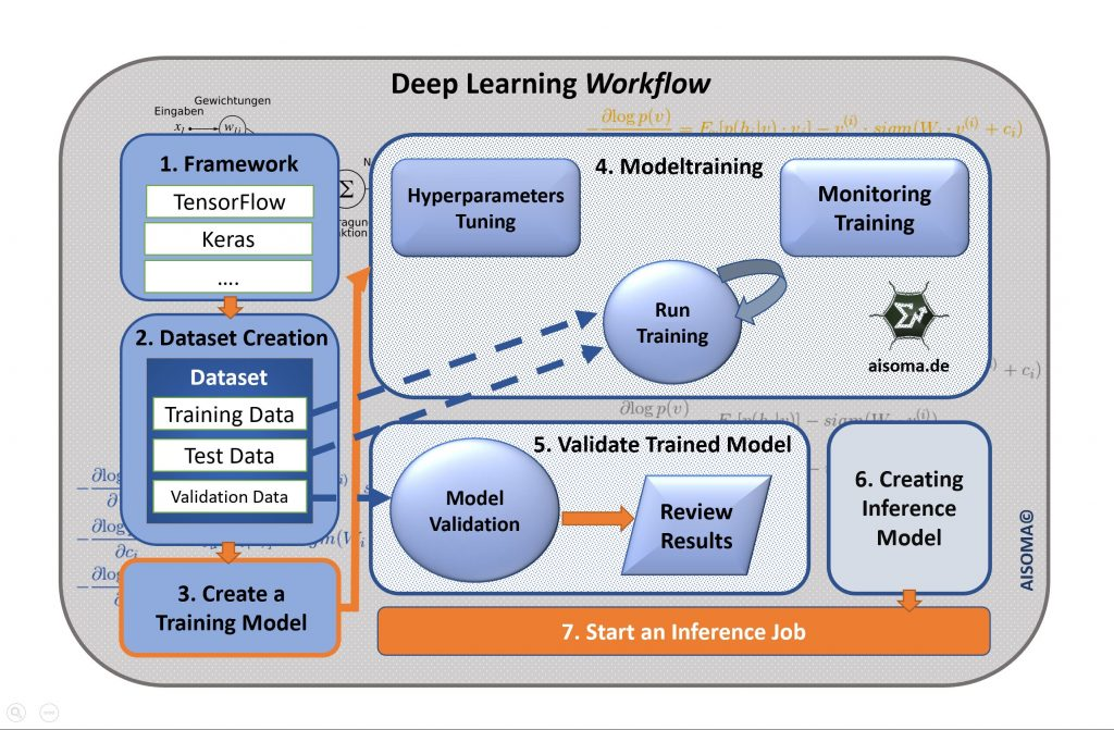 AISOMA - Deep Learning Workflow