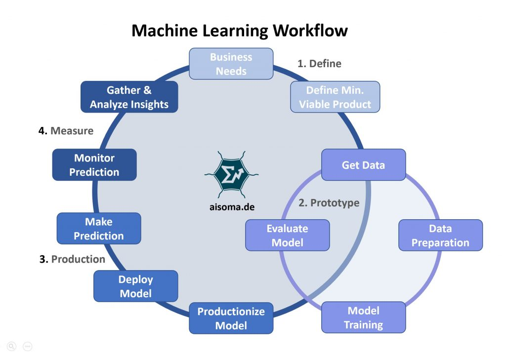 AISOMA - Machine Learning Workflow