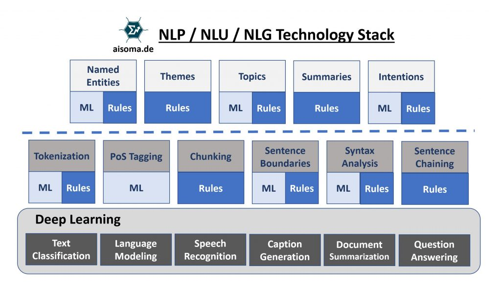AISOMA - NLP Technology Stack