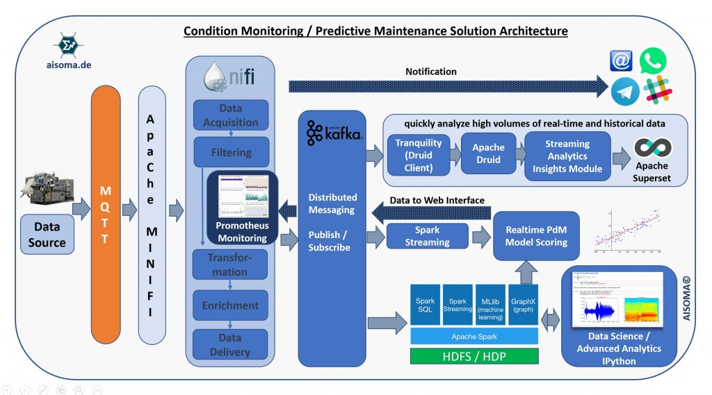 AISOMA - Predictive Maintenance Solution Architecture