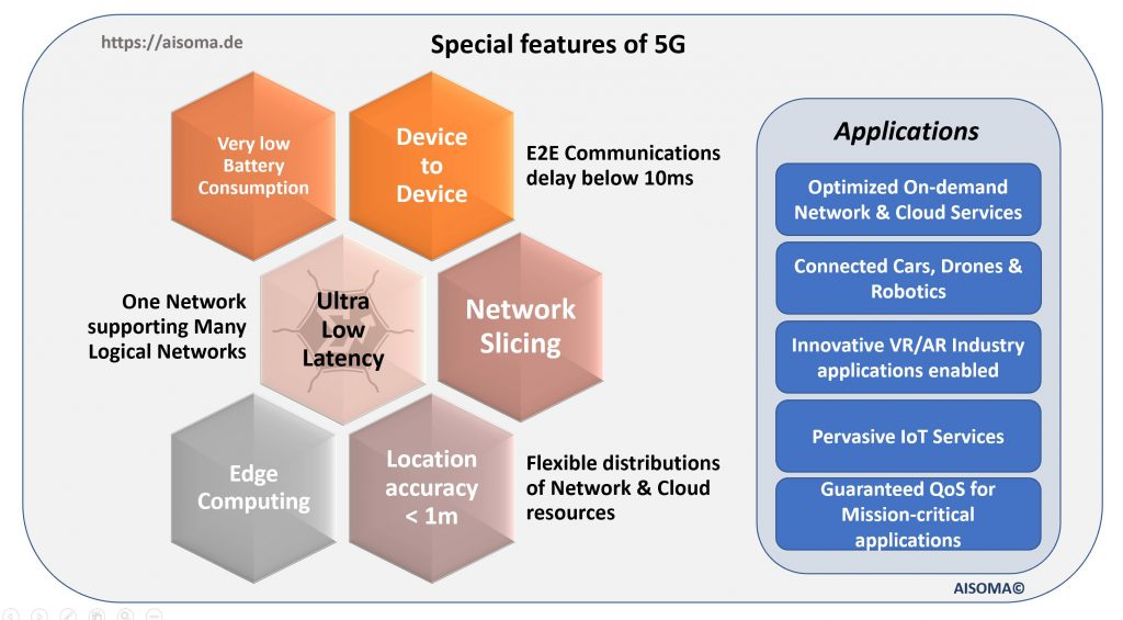 AISOMA - Special Features of 5G