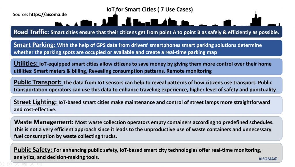 AISOMA - Smart City Use Cases