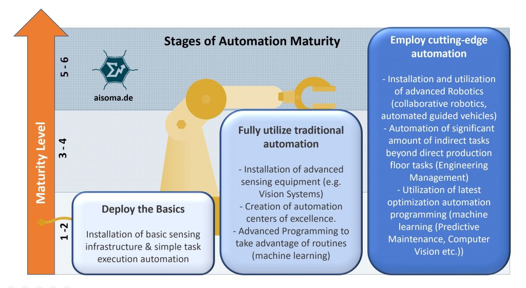 AISOMA - Stages of Automation Maturity