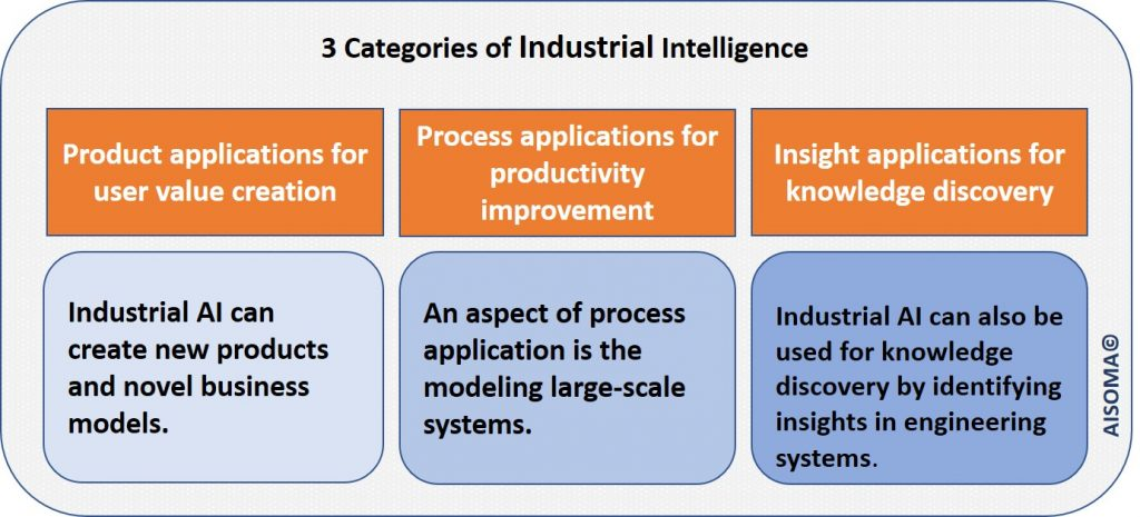 AISOMA - 3 Categories of Industrial Intelligence