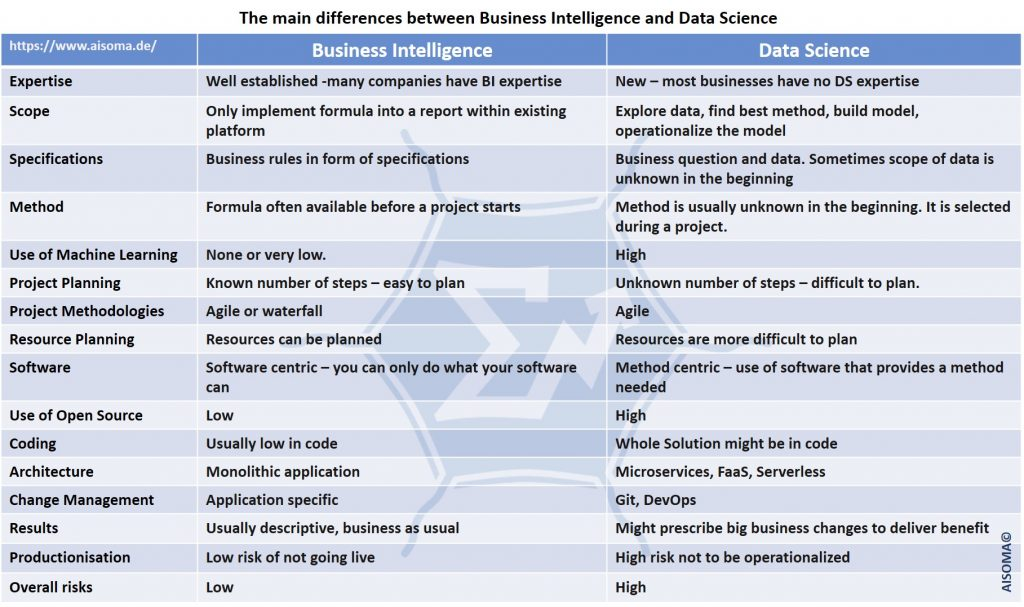 Useful Comparison Tables for AI, Data Science, IoT & Cloud 1