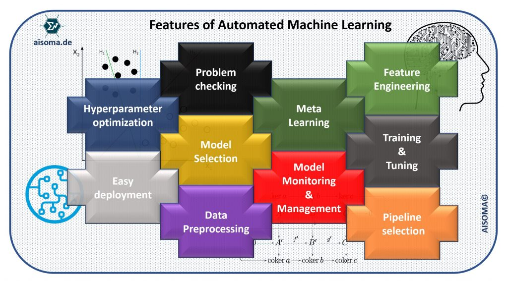Features of AutoML