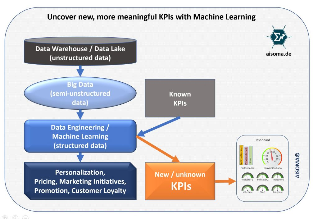 Uncover new KPIs with Machine Learning