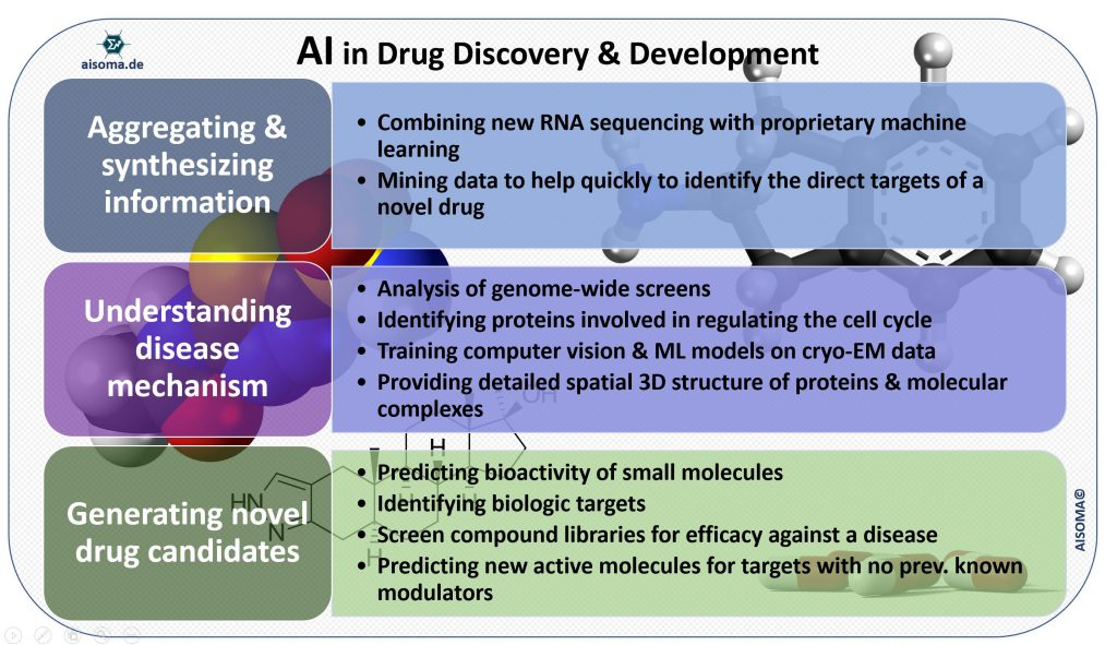 AI in Drug Discovery & Development