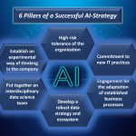 AISOMA - 6 Pillars of Succesful AI-Strategy