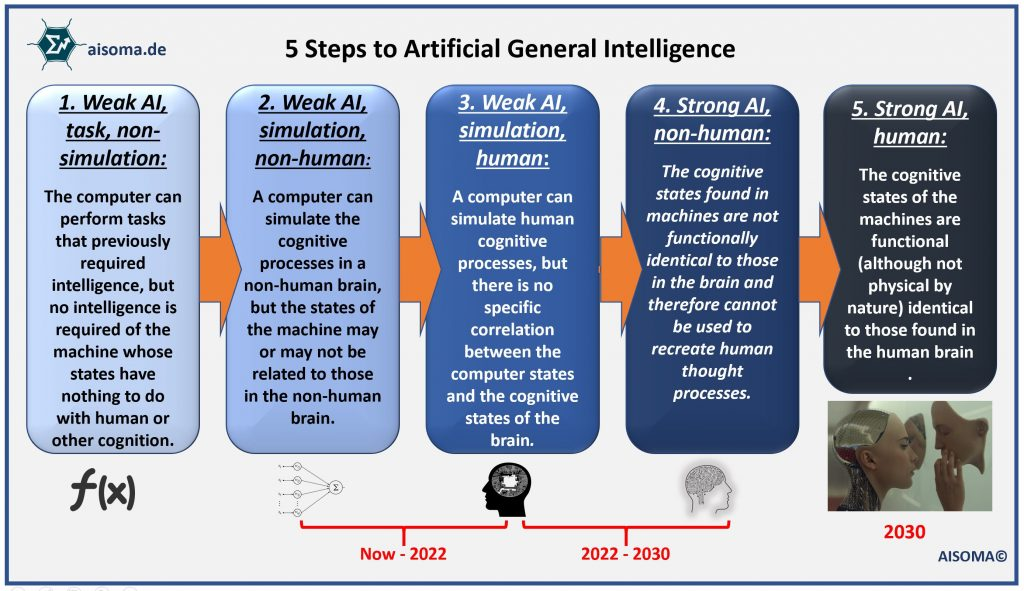 AISOMA - Artificial General Intelligence