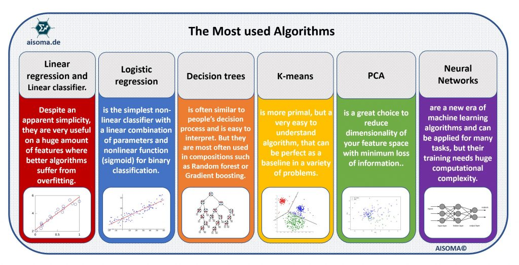 Most Used Algorithms