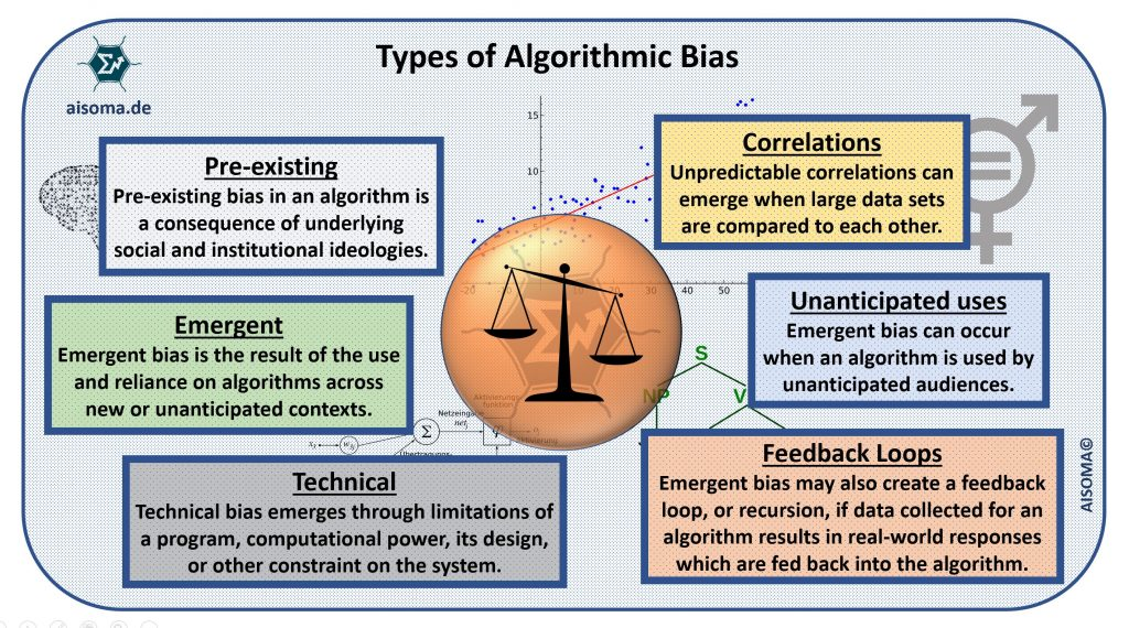 Types of Algorithmic Bias