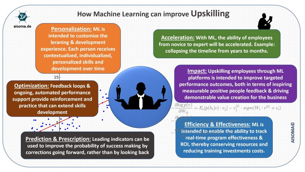 How AI can improve Upskilling