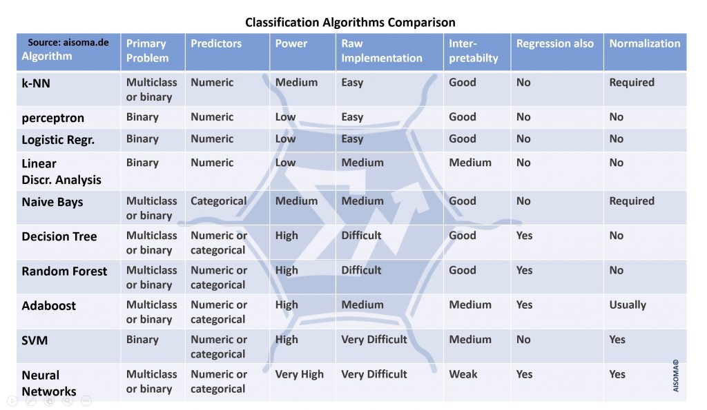 Comparison of Classification Algorithms