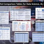 Comparison Tables for AI, Data Science, IoT, Cloud