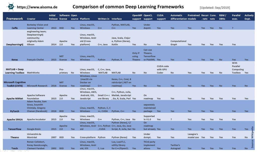 Comparison of Deep Learning Models