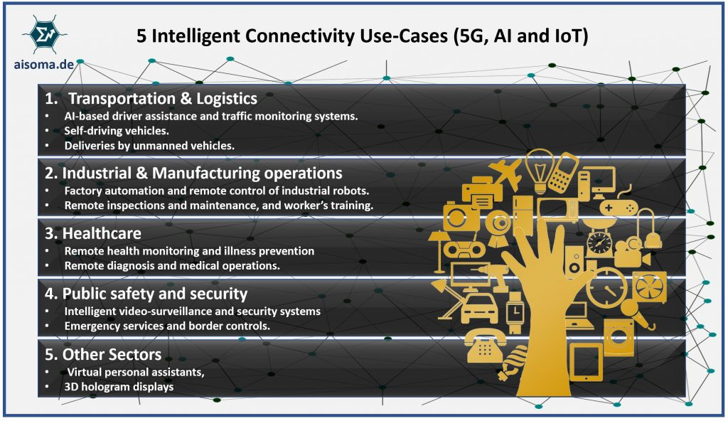 Intelligent Conectivity Use-Cases