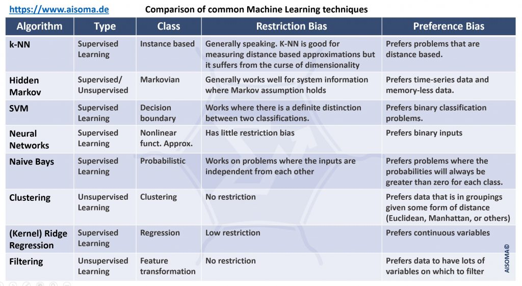 Comparison of Machine Learning Models