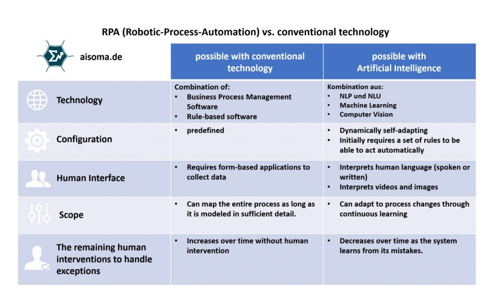 RPA vs. Conventional Technology