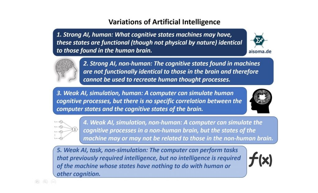 Variations of Artificial Intelligence