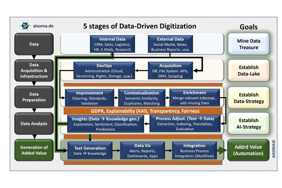 AISOMA - 5 Stages of Data-Driven Digitization