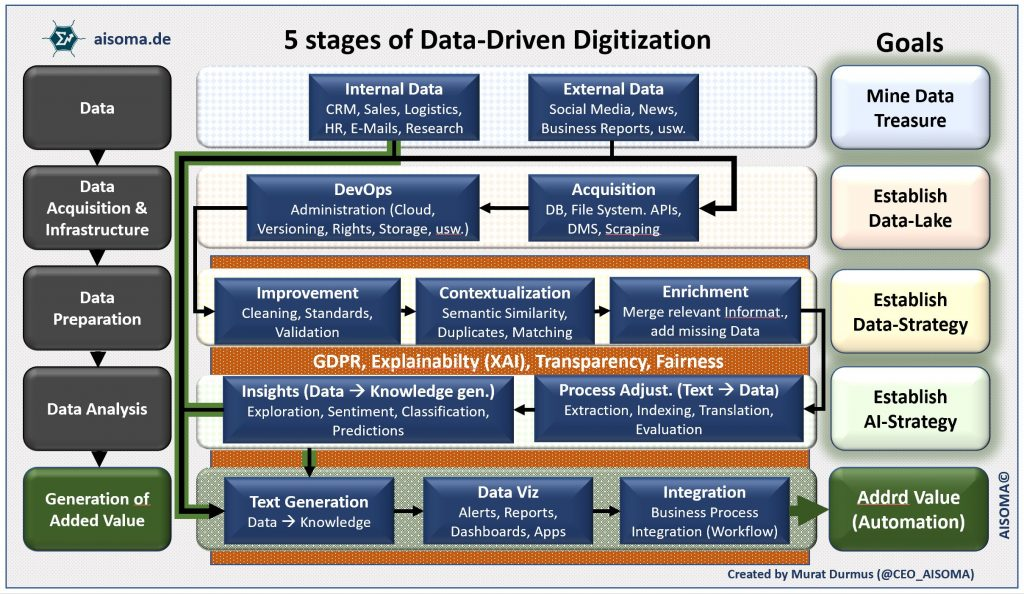 5 Stages of Data Driven Digitization