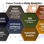 AISOMA - Future Trends in Data Analytics